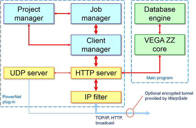 VEGA Plug-in System - WarpEngine